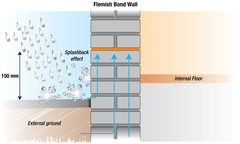 When rainfall bounces off the ground and onto something above ground-level, this is known as the splashback effect
