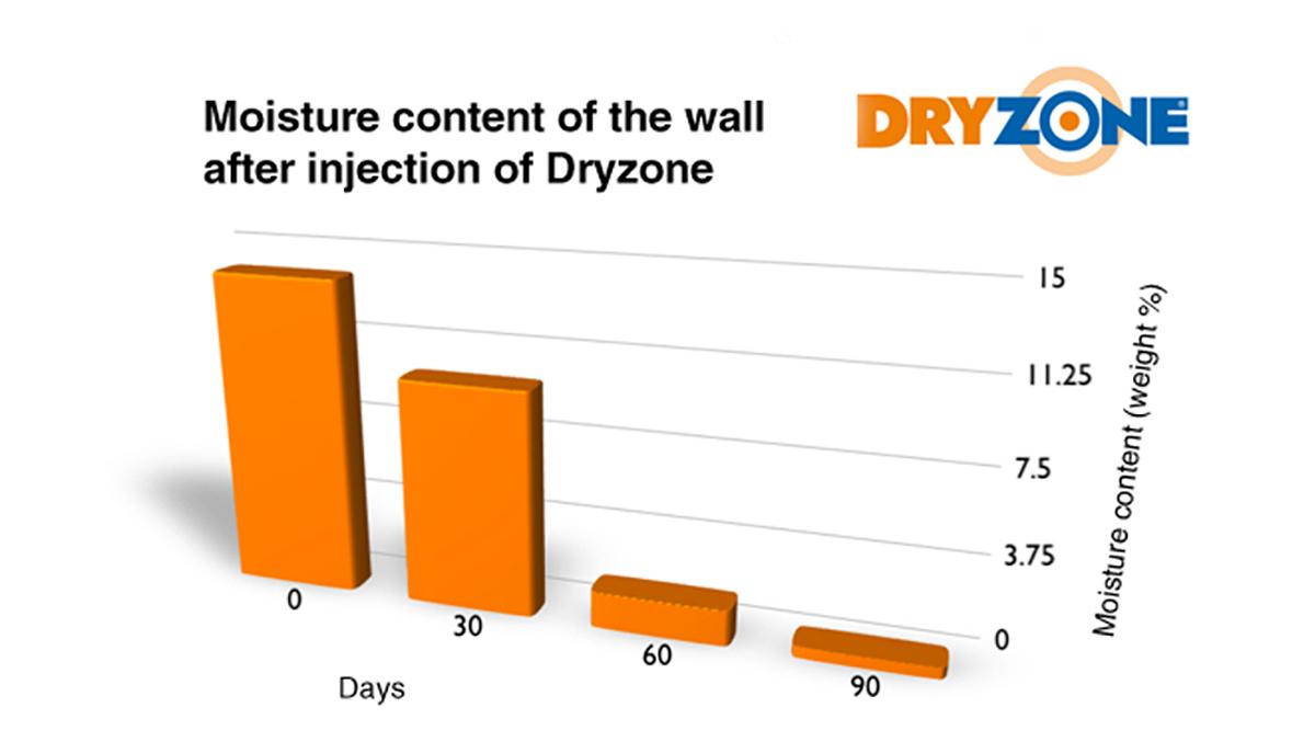 Dryzone Efficacy Test
