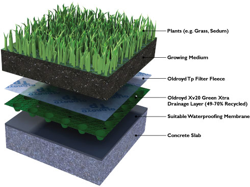 Flat green roofs and roof gardens for Sustainable roofing materials