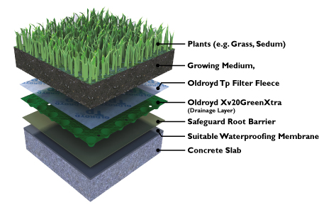 Flat green roof – with root barrier