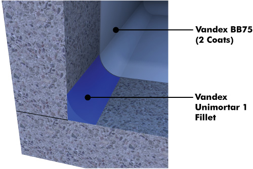 Vandex pond waterproofing system
