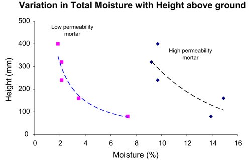 Rising damp moisture profiles for different mortars