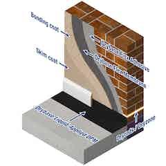 Drybase Flex wall layer buildup