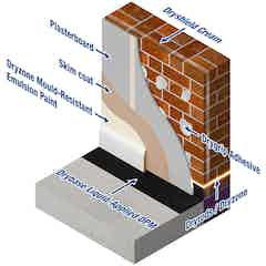 The layers of the Dryzone Express Replastering System