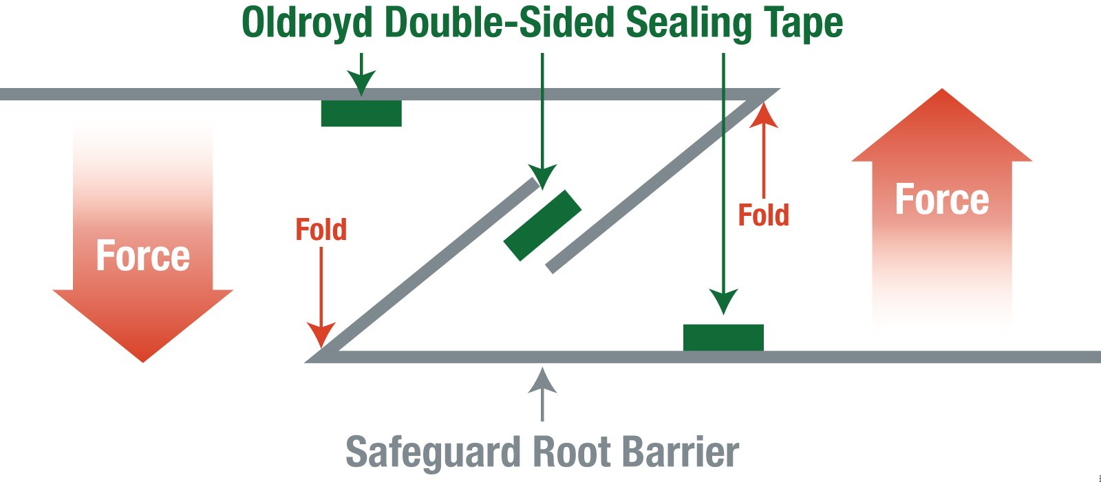 Safeguard Root Barrier Root Barrier For Constructing