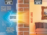 Stormdry Masonry Protection Cream can reduce heat loss through walls by keeping them dry