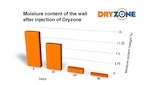 Dryzone Efficacy Test