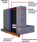 Basement tanking (waterproofing) with Flexbit