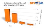 Instytut Techniki Budowlanej – Dryzone Efficacy Test Graph
