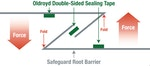 Safeguard Root Barrier triple seal